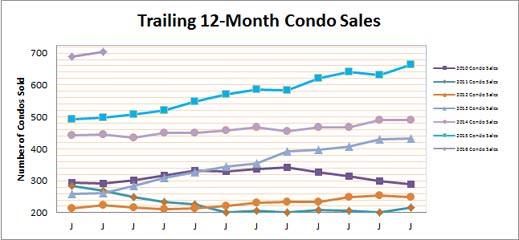 Smyrna Vinings Condo Market February 2016 Recap
