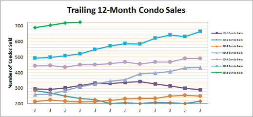 Latest on Smyrna Vinings Condo Market