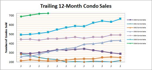 Latest on Smyrna Vinings Condo Market