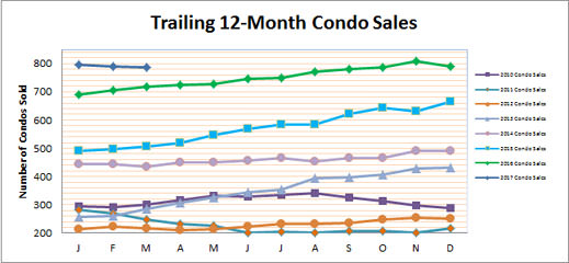 Smyrna Vinings Condo Market March 2017 Update