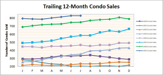 Smyrna Condo Market Update July 2017