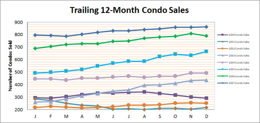 Smyrna Condo Townhome Market Finishes Strong in 2017