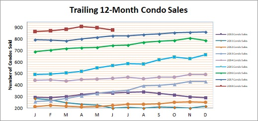 Smyrna Condo Market Update June 2018
