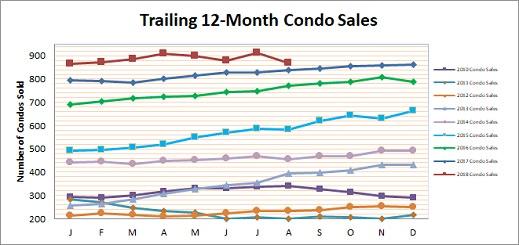 Smyrna Vinings Condo Market Recap
